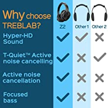 Why choose Treblab Z2?