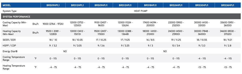 Boreal Brisa ductless mini split specifications