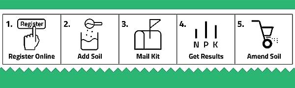 Soil Test Kit, Soil Kit, How To Use, How It Works, Easy To Use, Soil Testing, Soil Testing Kit