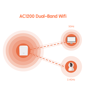2.4GHz / 5GHz Dual Band WiFi