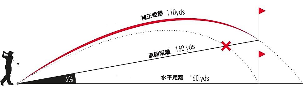 高低差・直線距離の例
