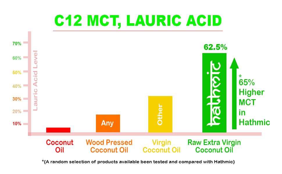 MCT, Lauric Acid Present