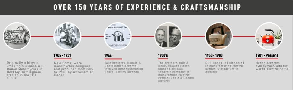 Haden Appliances Brand Story History Timeline
