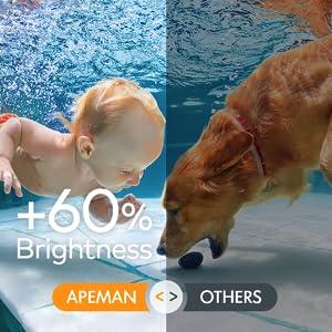 + 60% brightness