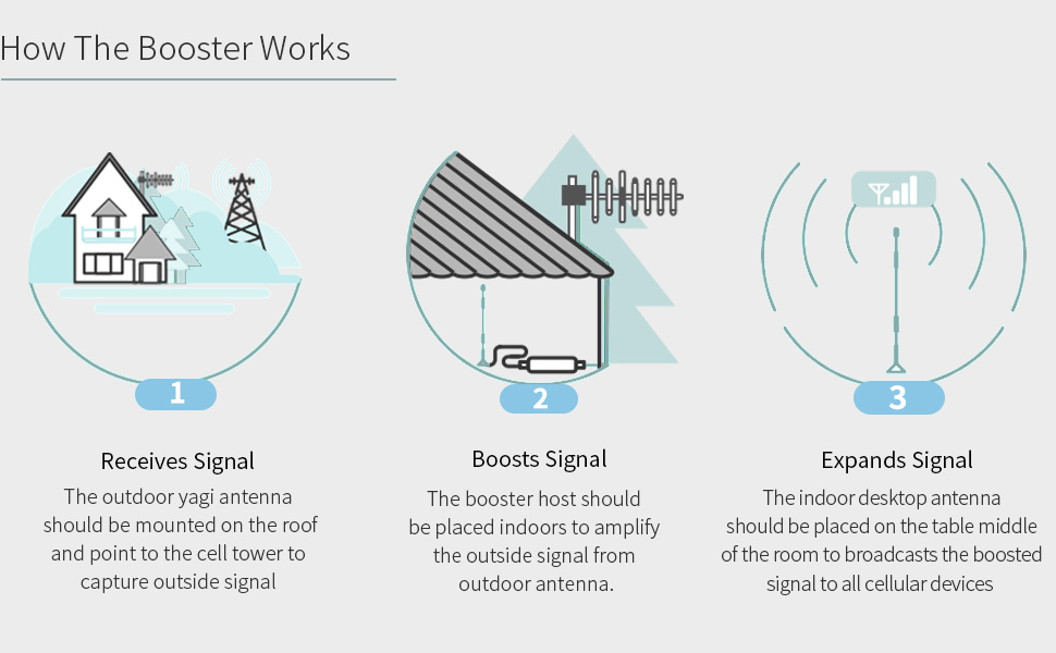 The installation tips of PROUTONE signal booster-the outdoor yagi antenna indoor omni antenna
