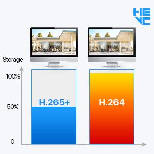 H.265+ Video Compression