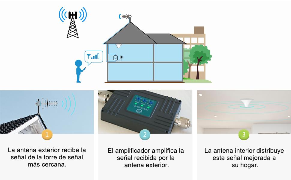 ANNTLENT Repetidor de señal móvil Tri-Band 800/900/2100MHz Repetidor gsm LTE Boost señal 2G 3G 4G LTE para Uso en el Hogar y la Oficina