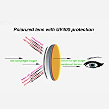 HD polarized lens