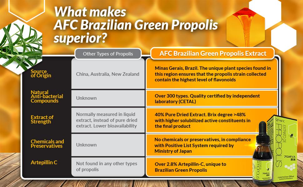 compare-superior-propolis