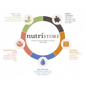 nutristore food storage freeze dried infographic