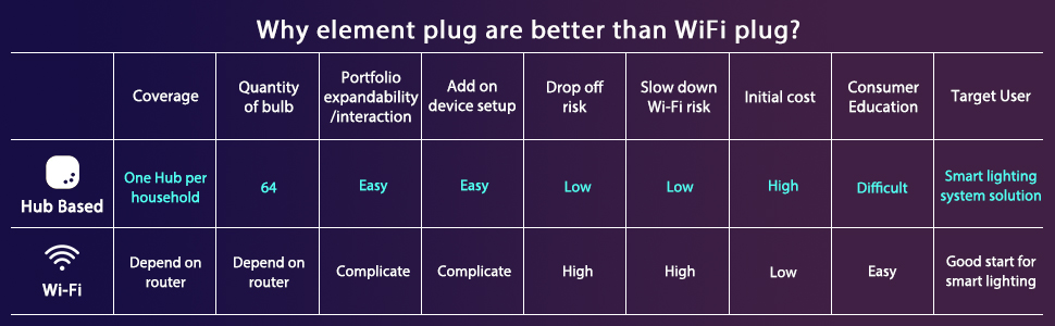The difference between element Plug and WiFi plug