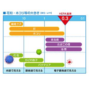 HEPA基準 表