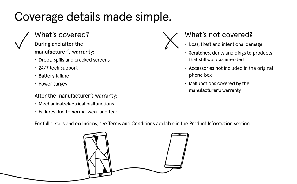 Coverage details made simple.