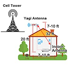cell signal booster antenna installation