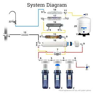 12 stage system UV DI