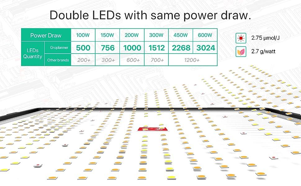 LED GROW LIGHTS 100W