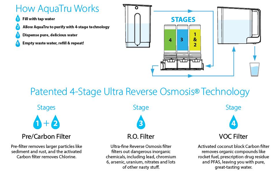 Osmosis Technology