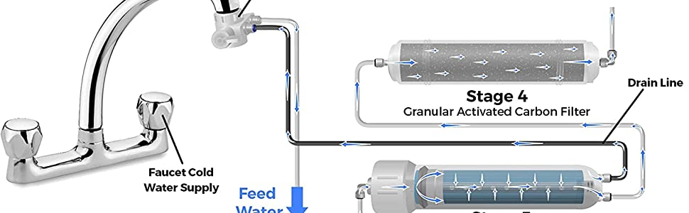 Water feed
