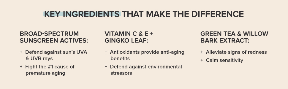 Vitamin C and E provides anti-aging benefits. Aloe relieves redness and prevent skin irritation.