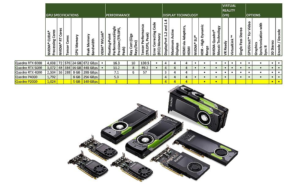 NVIDIA P2000 P4000 RTX4000 RTX5000 RTX6000