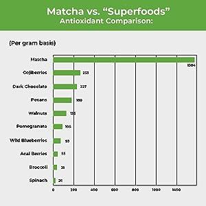 matcha superfood antioxidant l-theanine