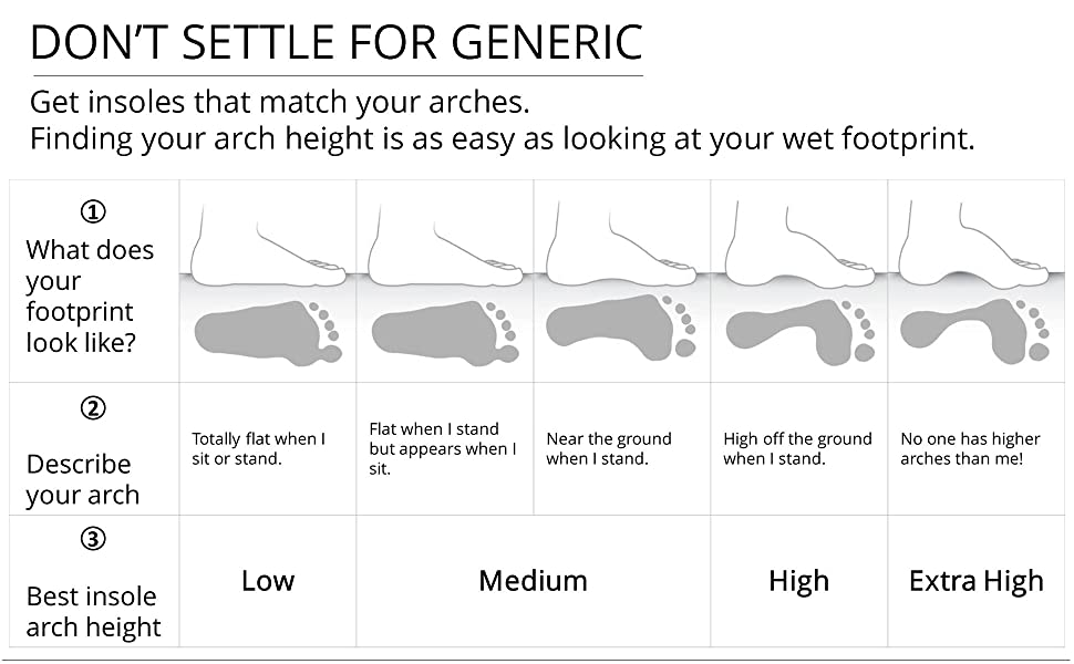 Arch height chart. Ramble insoles provide comfort for flat feet, high arches and all foot types.