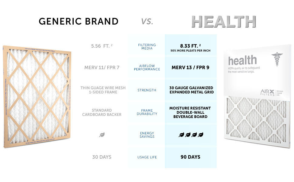 Generic vs AIRX FILTERS Health