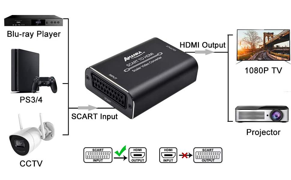 AMANKA Convertisseur Péritel vers HDMI