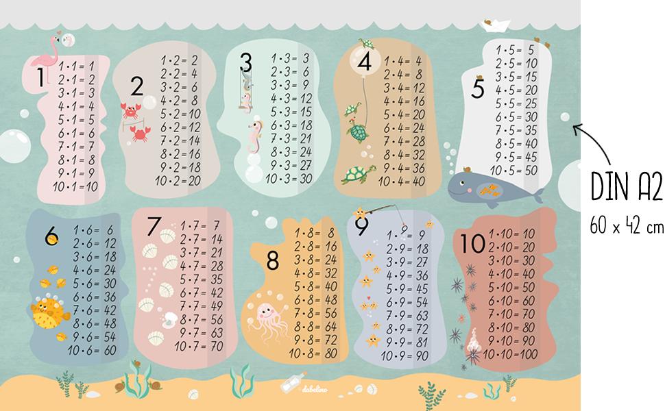 Lernposter 1x1 für Jungen und Mädchen Mathe Lernposter Kinderposter Einmaleins
