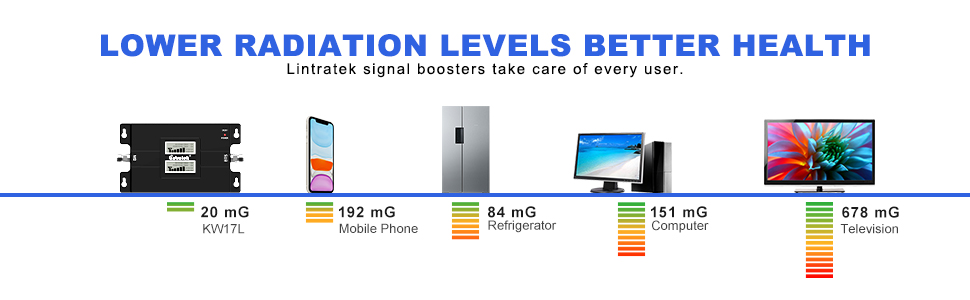low radiation of lintratek signal booster