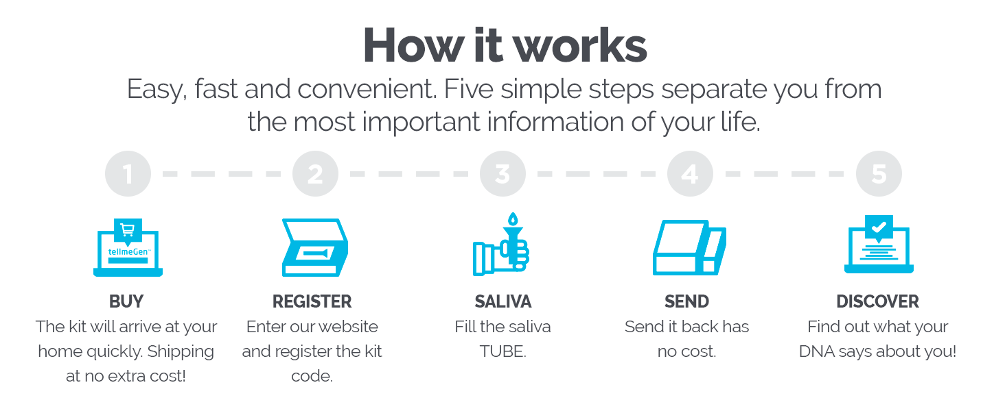Easy, fast and convenient. Five simple steps separate you from the most important information.