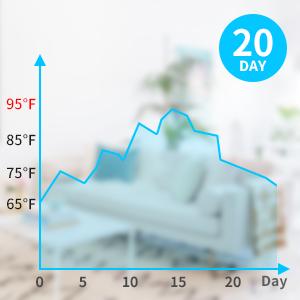 indoor humidity and indoor temperature
