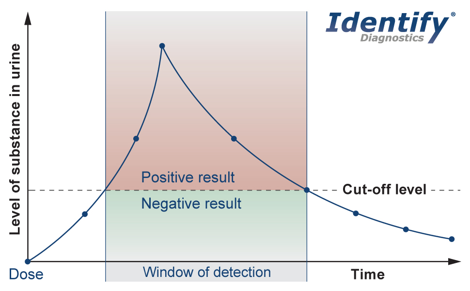 Identify Diagnostics 6 Panel Urine Dip Test Cut-Off Level Graph