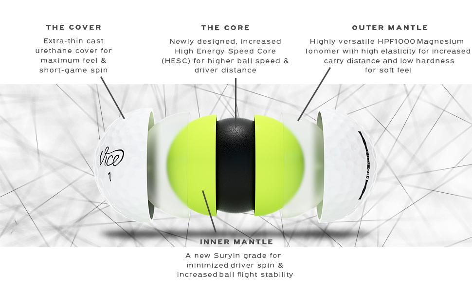 Vice Golf PRO PLUS layers explained