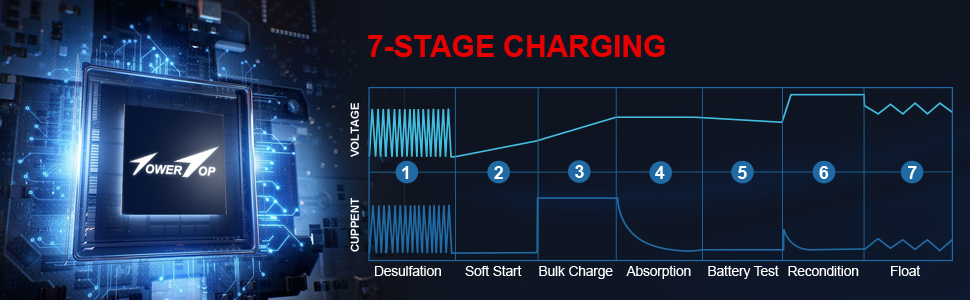 7-STAGE CHARGING