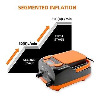 Segmented inflation air pump