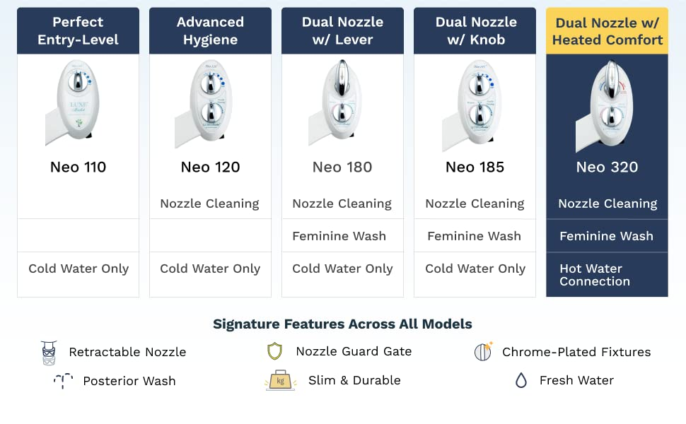 NEO 320 features heated comfort, self-cleaning nozzle and feminine wash.