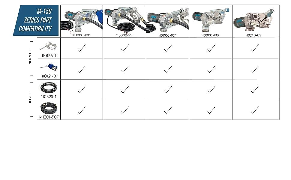 M150_PART compatibility chart