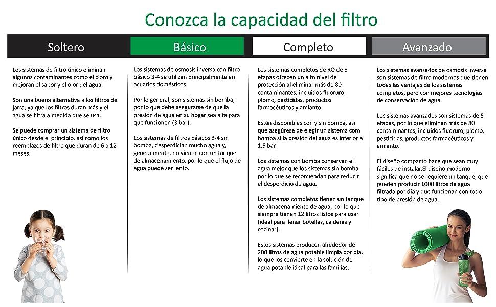 Water2buy Osmosis Inversa RO600 | Sistema de Osmosis inversa de 5 etapas con Bomba: Amazon.es: Hogar