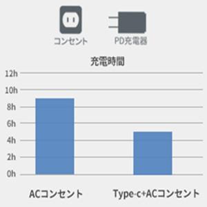 コンセントから充電しながらType-Cよりも充電できます。
