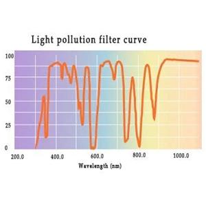 light pollution filter curve