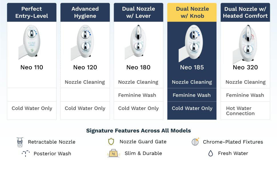 NEO 185 features dual nozzle modes with knob controls, plus signature features like guard gate.