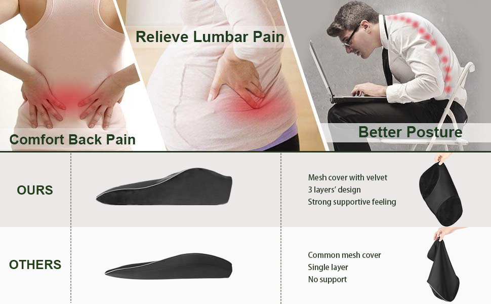 back pian, lumbar pain and bad posture