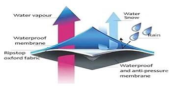 3 Layer Waterproof Technology