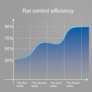 pest control ultrasonic repellent