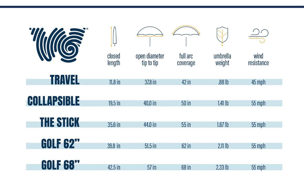 weatherman umbrella product comparisons