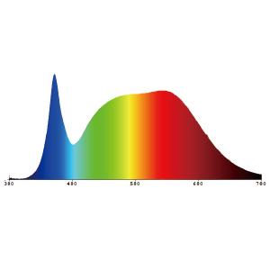 växthus växande ljus växande glödlampa fullt spektrum led växande växtlampa e27 sansi växande glödlampa