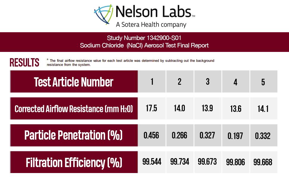 4-Ply Nelson Labs