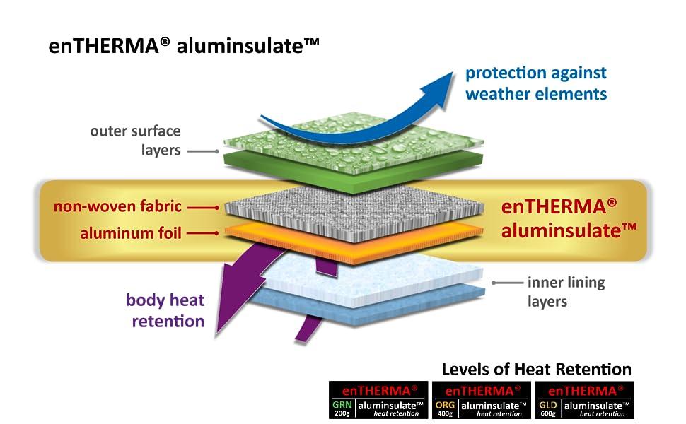 enTHERMA aluminsulate