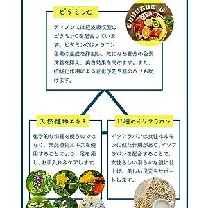 ビタミン、天然植物エキス、イソフラボン配合